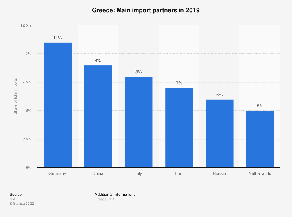 Statistic: Greece: Main import partners in 2017 | Statista