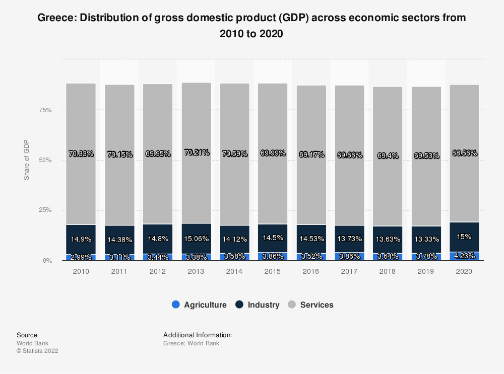 Statistic: Greece: Distribution of gross domestic product (GDP) across economic sectors from 2009 to 2019 | Statista