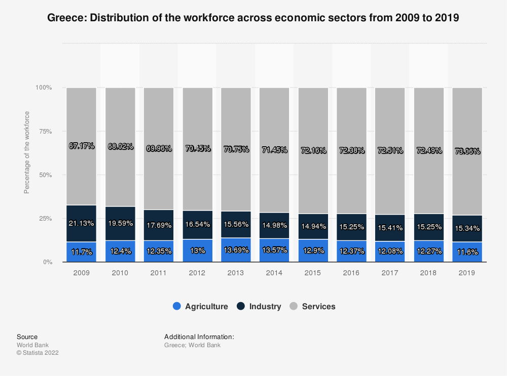 Statistic: Greece: Distribution of the workforce across economic sectors from 2010 to 2020 | Statista