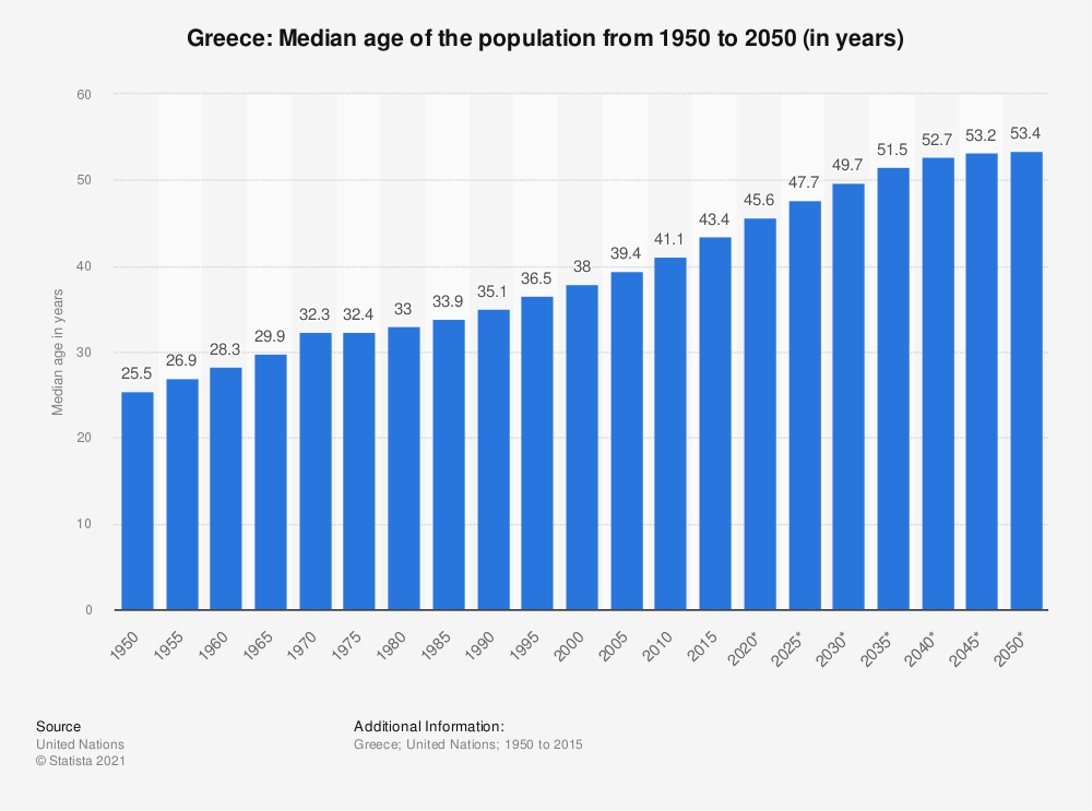 Statistic: Greece: Median age of the population from 1950 to 2050 (in years) | Statista