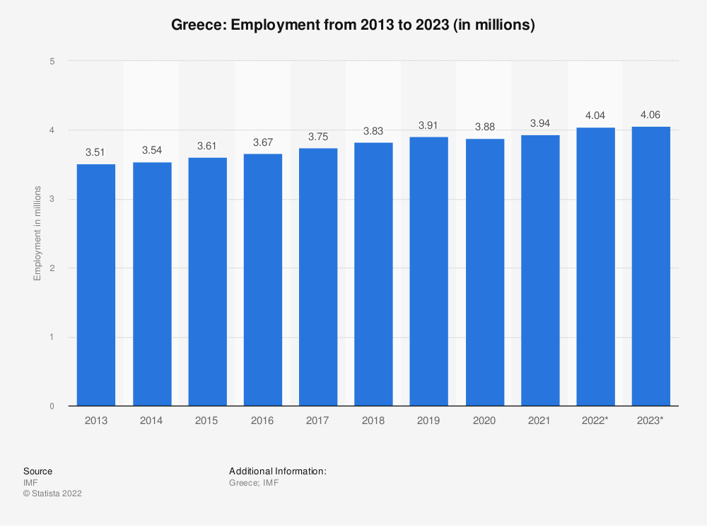Statistic: Greece: Employment from 2010 to 2020 (in millions) | Statista