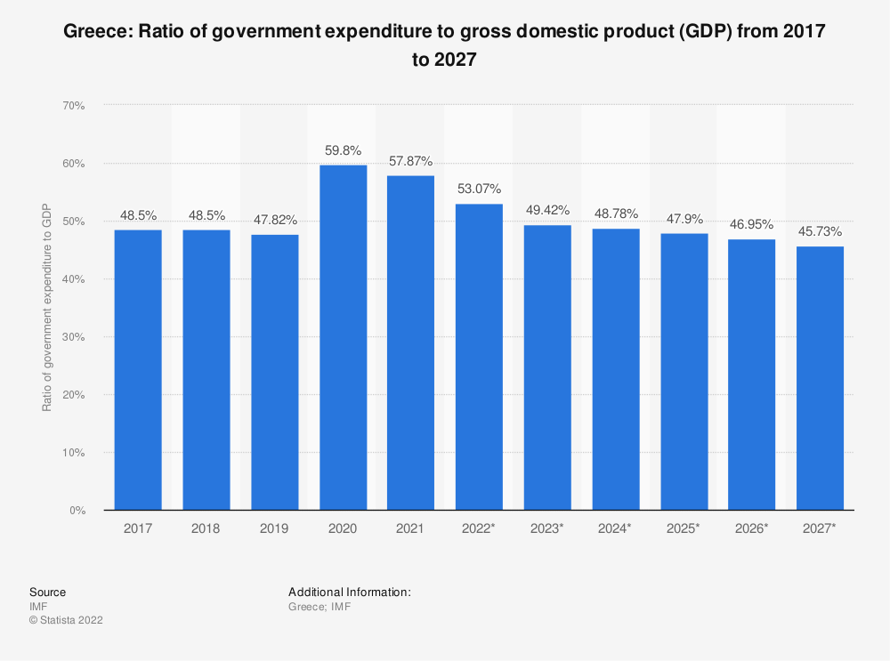 Statistic: Greece: Ratio of government expenditure to gross domestic product (GDP) from 2012 to 2022 | Statista