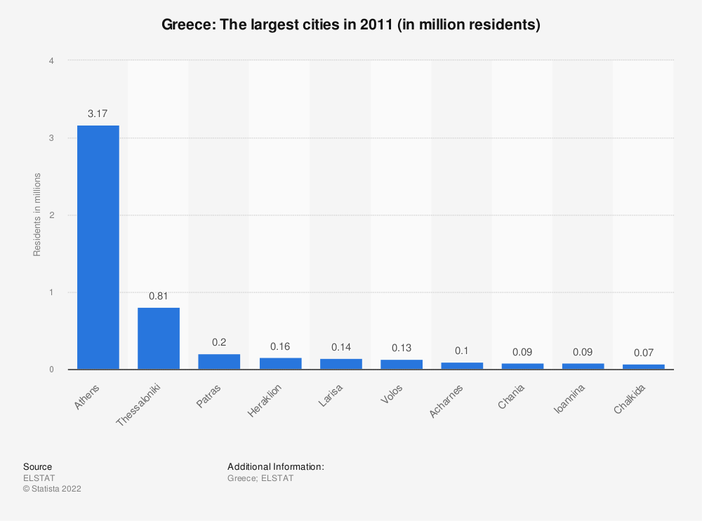 Statistic: Greece: The largest cities in 2011 (in million residents) | Statista