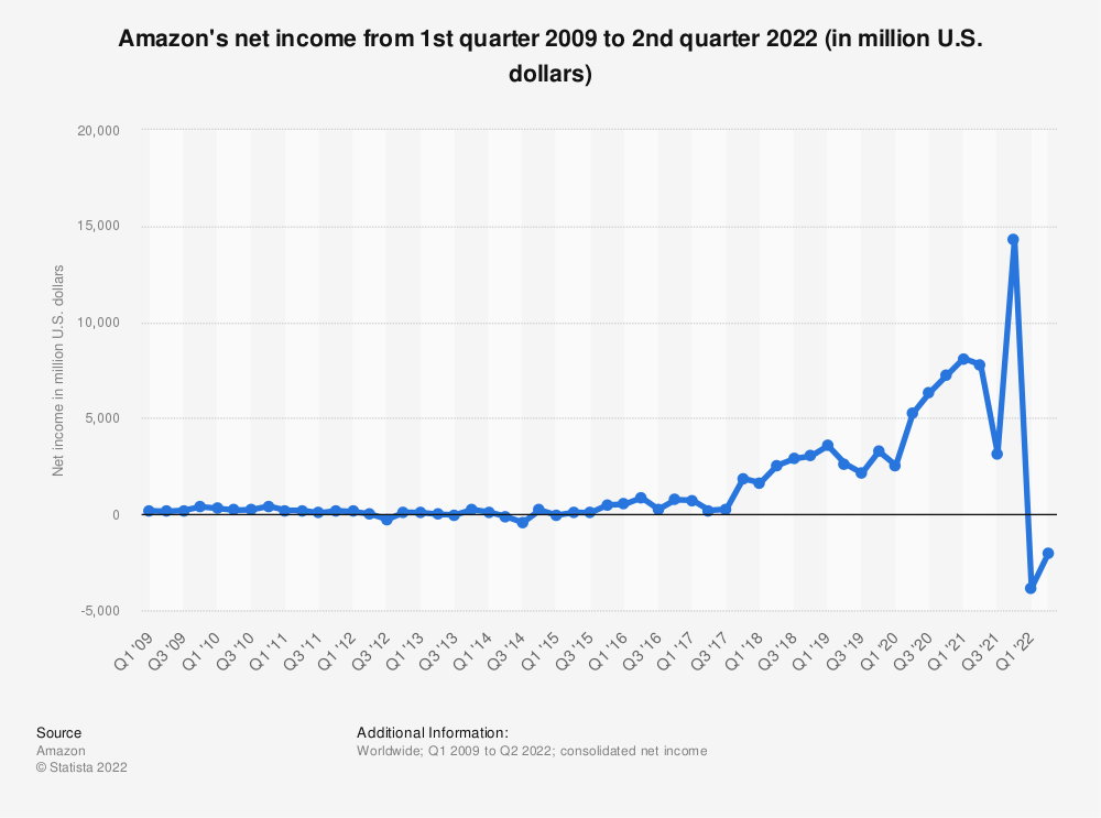 Statistic: Amazon's net income from 1st quarter 2009 to 3rd quarter 2014 (in million U.S. dollars) | Statista