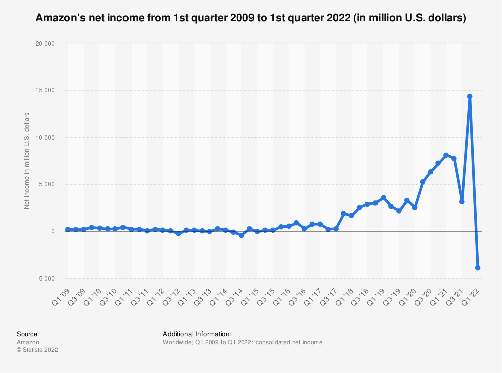 Statistic: Amazon's net income from 1st quarter 2009 to 3rd quarter 2019 (in million U.S. dollars) | Statista