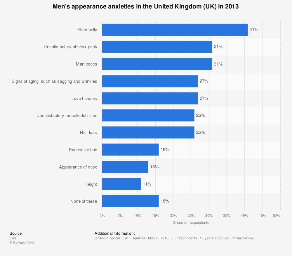 Statistic: Men's appearance anxieties in the United Kingdom (UK) in 2013 | Statista