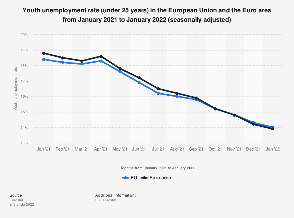 Statistic: Youth unemployment rate (under 25 years) in the European Union and the Euro area from February 2017 to February 2018 (seasonally adjusted) | Statista
