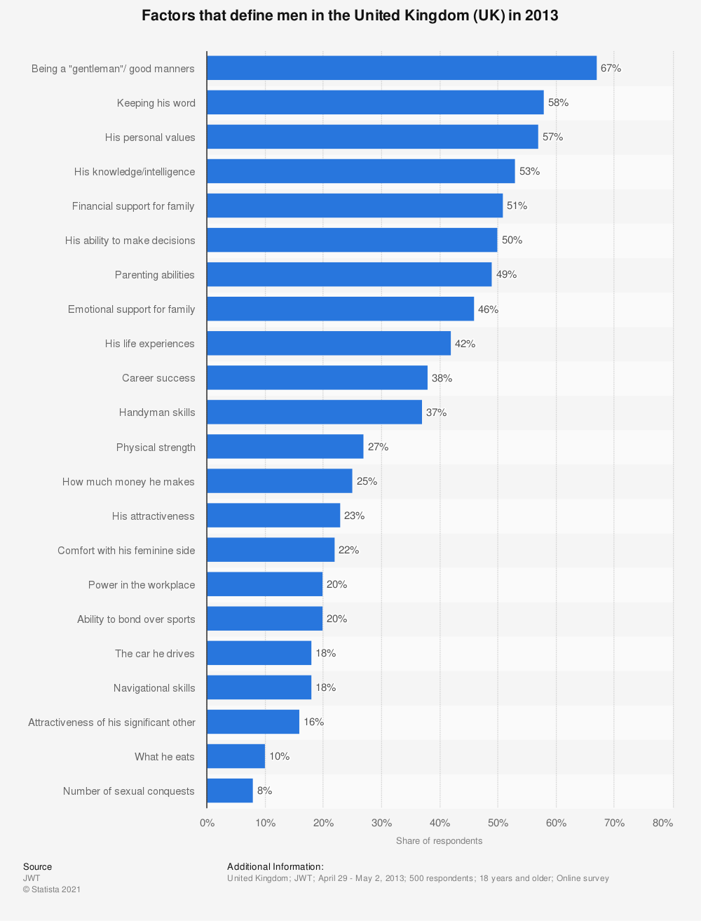 Statistic: Factors that define men in the United Kingdom (UK) in 2013 | Statista