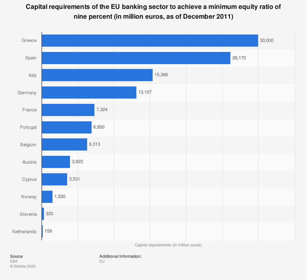 Statistic: Capital requirements of the EU banking sector to achieve a minimum equity ratio of nine percent (in million euros, as of December 2011)   Statista