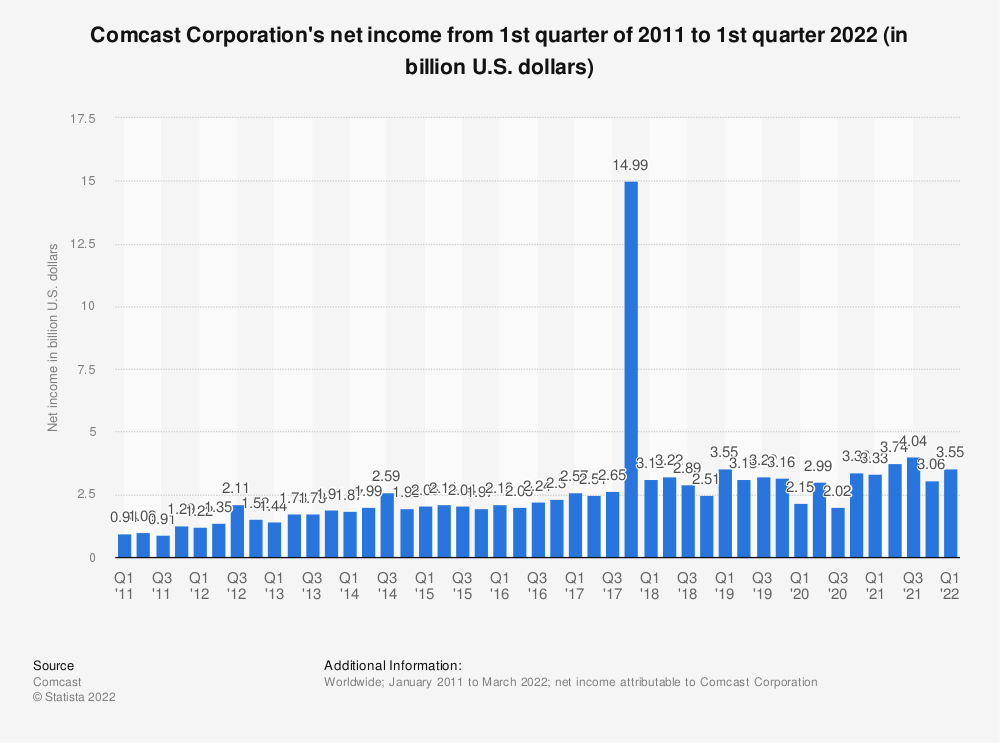 Statistic: Comcast Corporation's net income from 1st quarter of 2010 to 3rd quarter 2019 (in billion U.S. dollars) | Statista