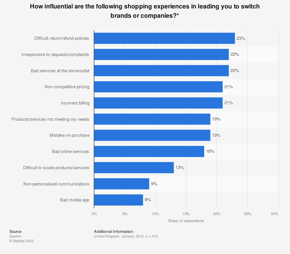 Statistic: How influential are the following shopping experiences in leading you to switch brands or companies?* | Statista