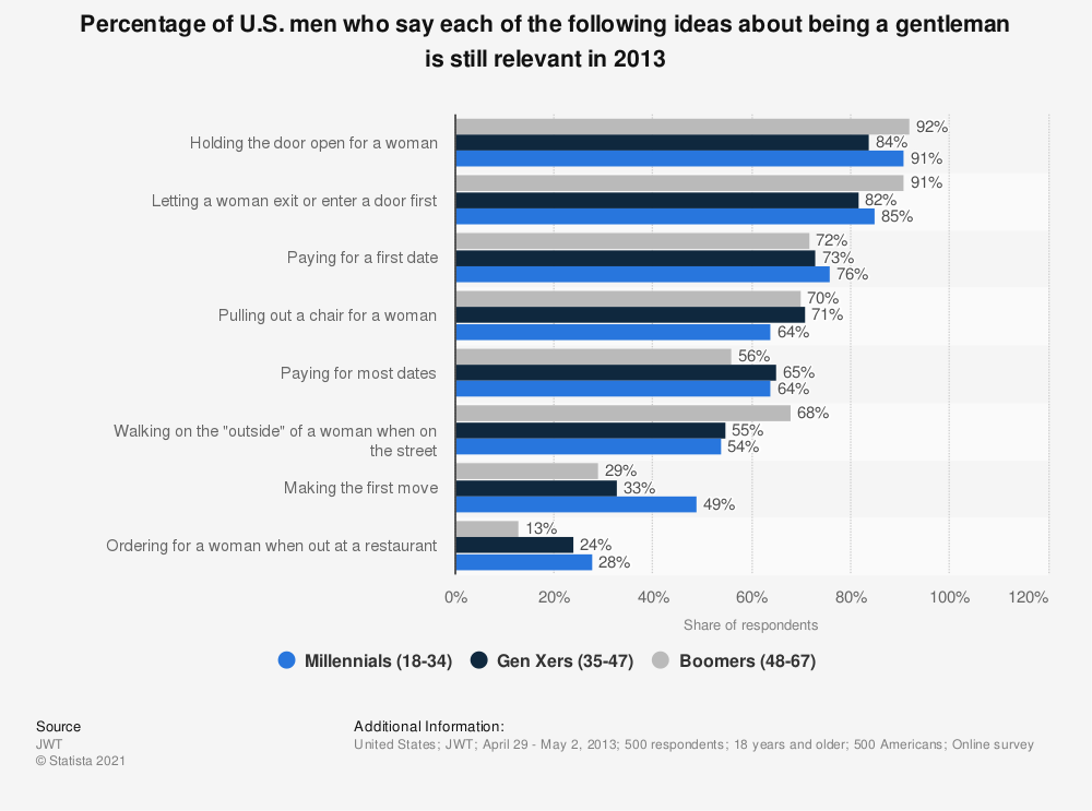 Statistic: Percentage of U.S. men who say each of the following ideas about being a gentleman is still relevant in 2013 | Statista