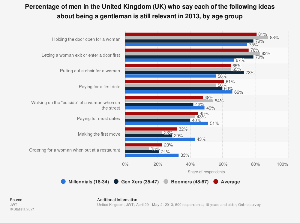 Statistic: Percentage of men in the United Kingdom (UK) who say each of the following ideas about being a gentleman is still relevant in 2013, by age group | Statista