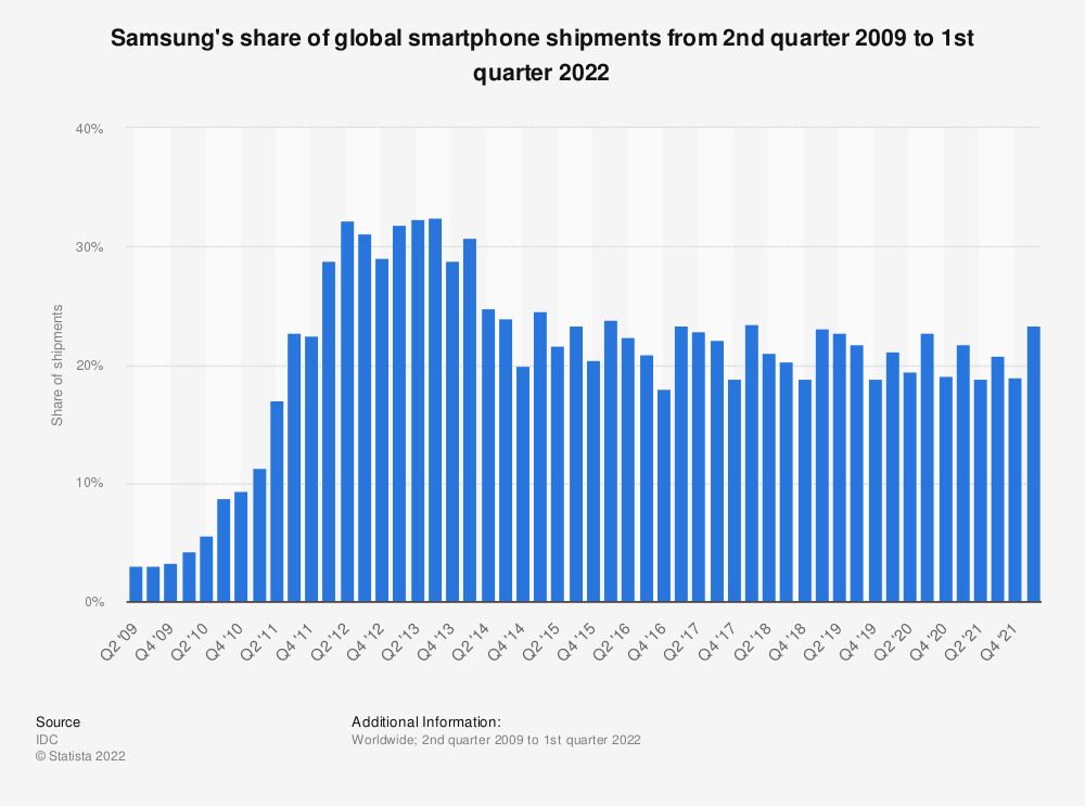 Statistic: Samsung's share of global smartphone shipments from 2nd quarter 2009 to 3rd quarter 2020 | Statista