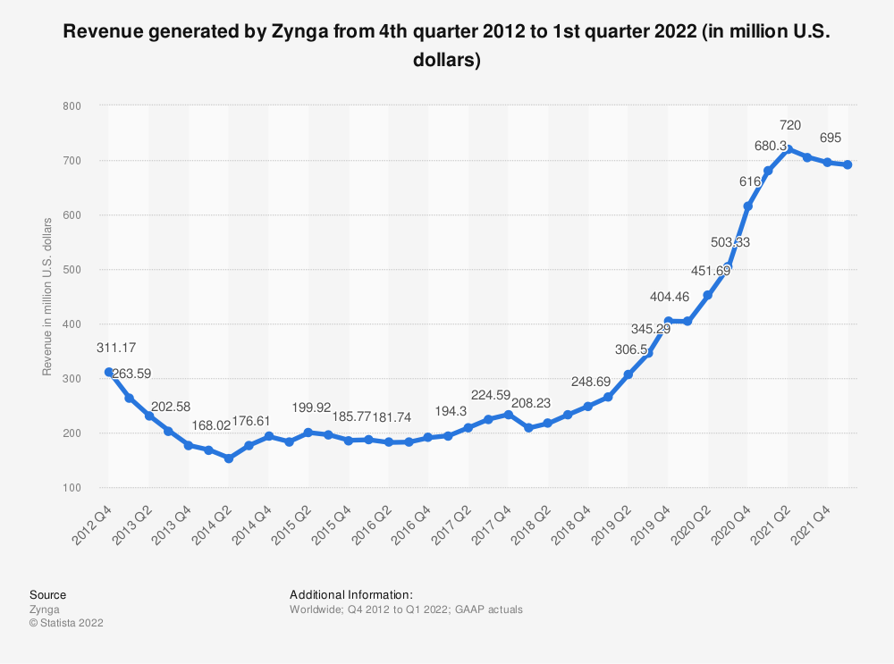 Statistic: Quarterly revenue generated by Zynga from 3rd quarter 2012 to 3rd quarter 2018 (in million U.S. dollars) | Statista