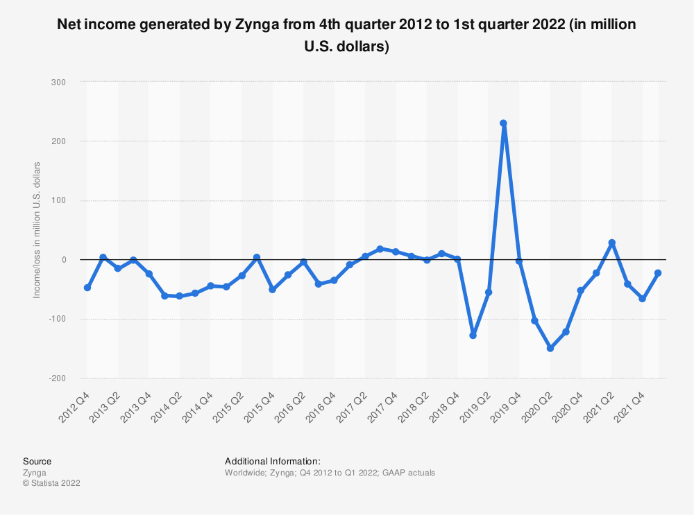 Statistic: Quarterly net income/loss of Zynga from 4th quarter 2012 to 4th quarter 2019 (in million U.S. dollars) | Statista