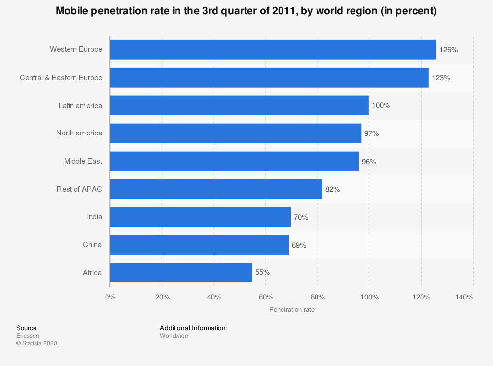 Statistic: Mobile penetration rate in the 3rd quarter of 2011, by world region (in percent) | Statista