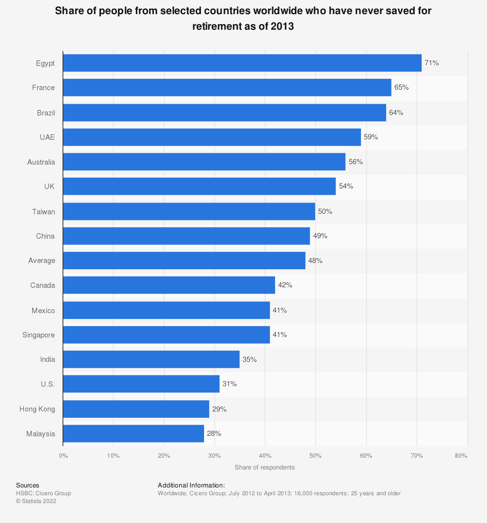Statistic: Share of people from selected countries worldwide who have never saved for retirement as of 2013 | Statista