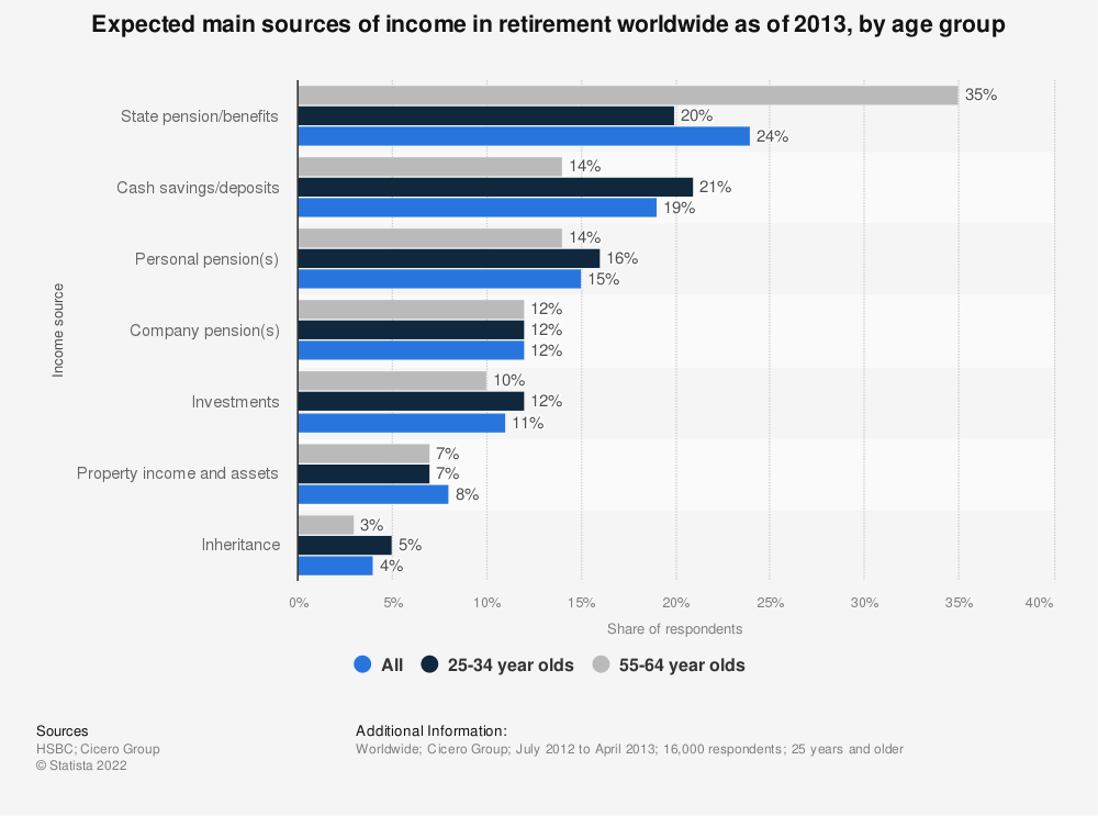 Statistic: Expected main sources of income in retirement worldwide as of 2013, by age group | Statista