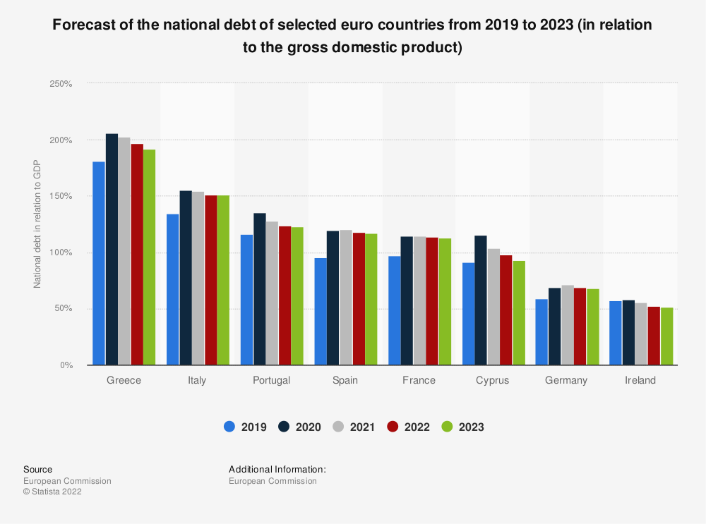 Statistic: Forecast of the national debt of selected euro countries from 2018 to 2020 (in relation to the gross domestic product) | Statista