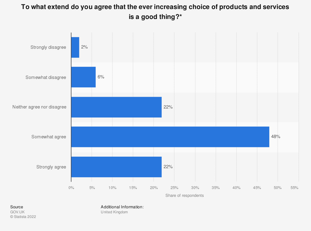 Statistic: To what extend do you agree that the ever increasing choice of products and services is a good thing?* | Statista