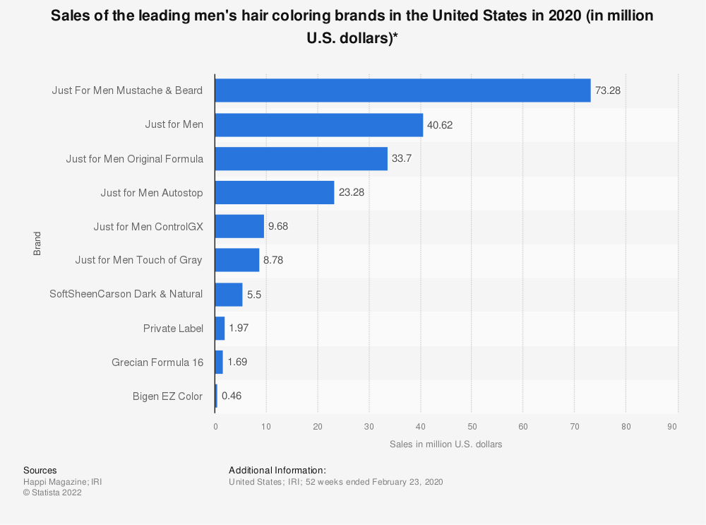 Statistic: Sales of the leading men's hair coloring brands in the United States in 2019 (in million U.S. dollars)* | Statista