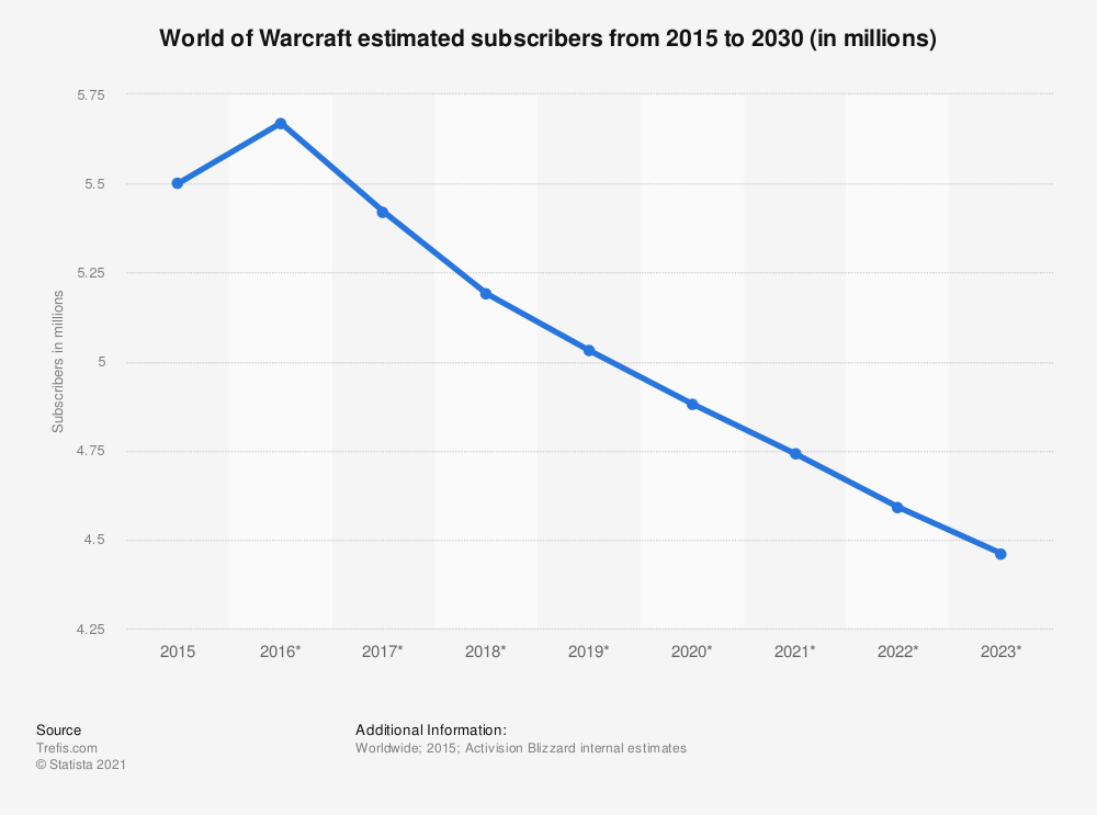 Statistic: Estimated number of World of Warcraft subscribers from 2015 to 2023 (in millions) | Statista