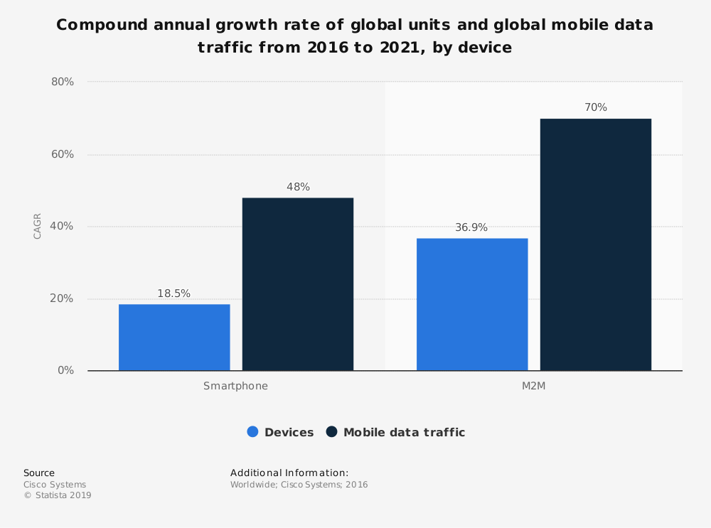 Statistic: Compound annual growth rate of global units and global mobile data traffic from 2016 to 2021, by device | Statista