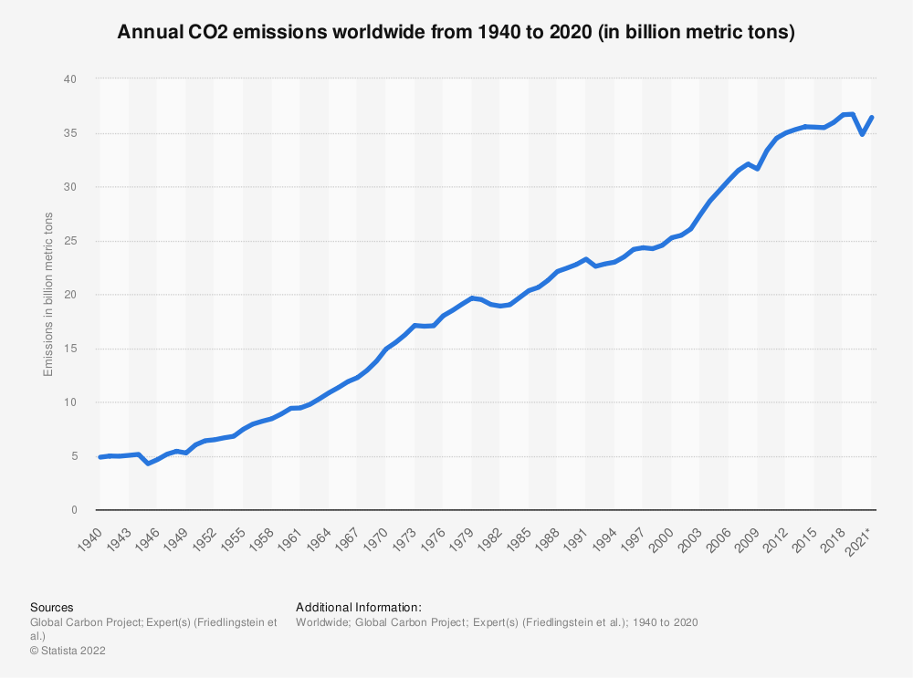 Statistic: Global CO2 emissions from 1998 to 2018 (in billion metric tons) | Statista