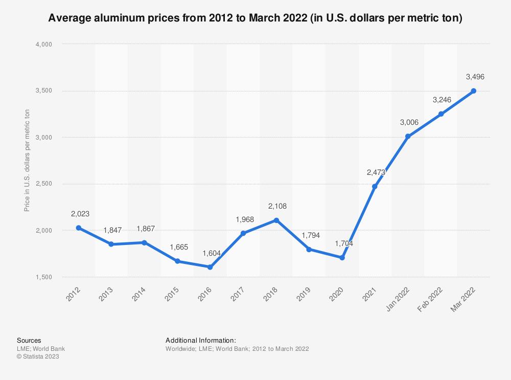 Statistic: Average aluminum prices from 2012 to 2020 (in U.S. dollars per metric ton) | Statista