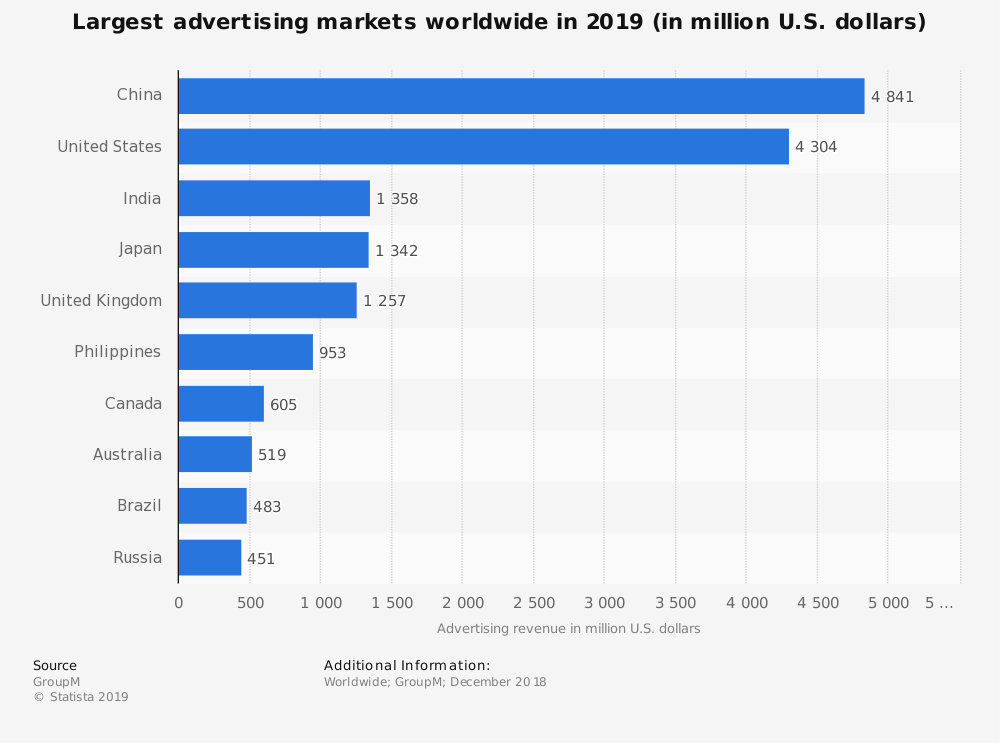 Statistic: Largest advertising markets worldwide in 2019 (in million U.S. dollars) | Statista