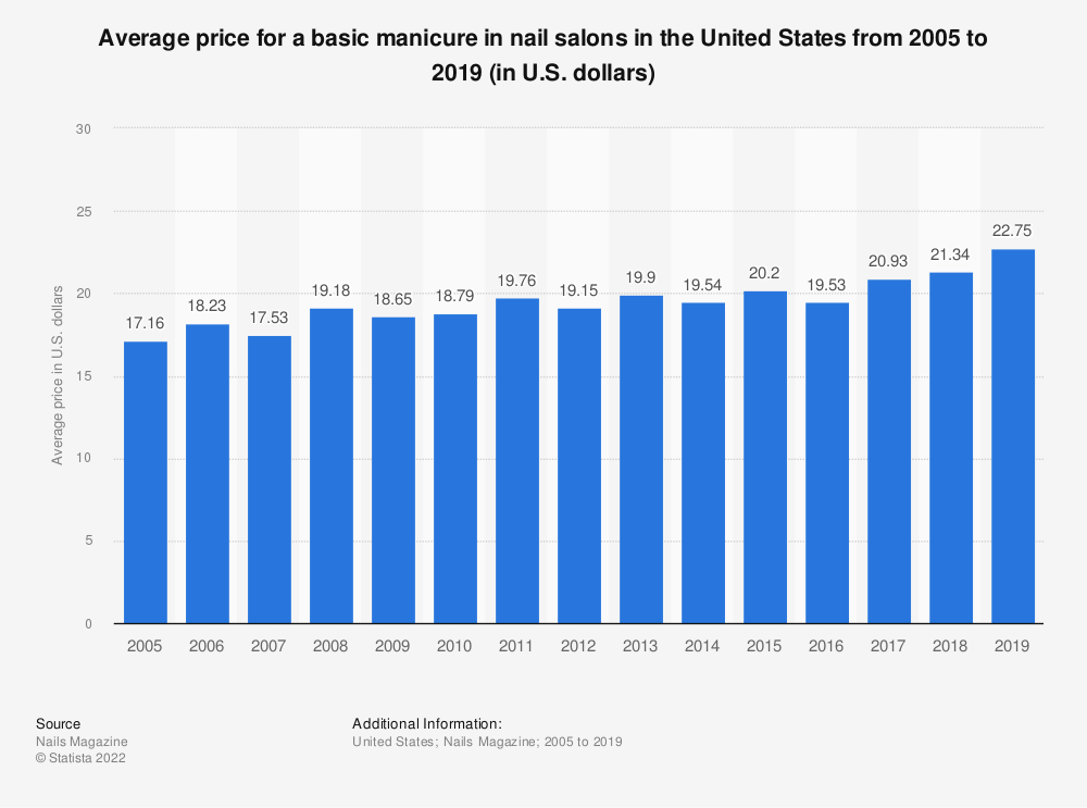 Statistic: Average price for a basic manicure in nail salons in the United States from 2005 to 2018 (in U.S. dollars) | Statista
