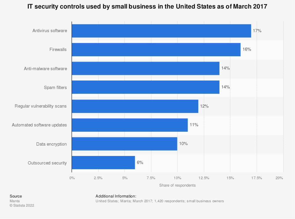Statistic: IT security controls used by small business in the United States as of March 2017   Statista