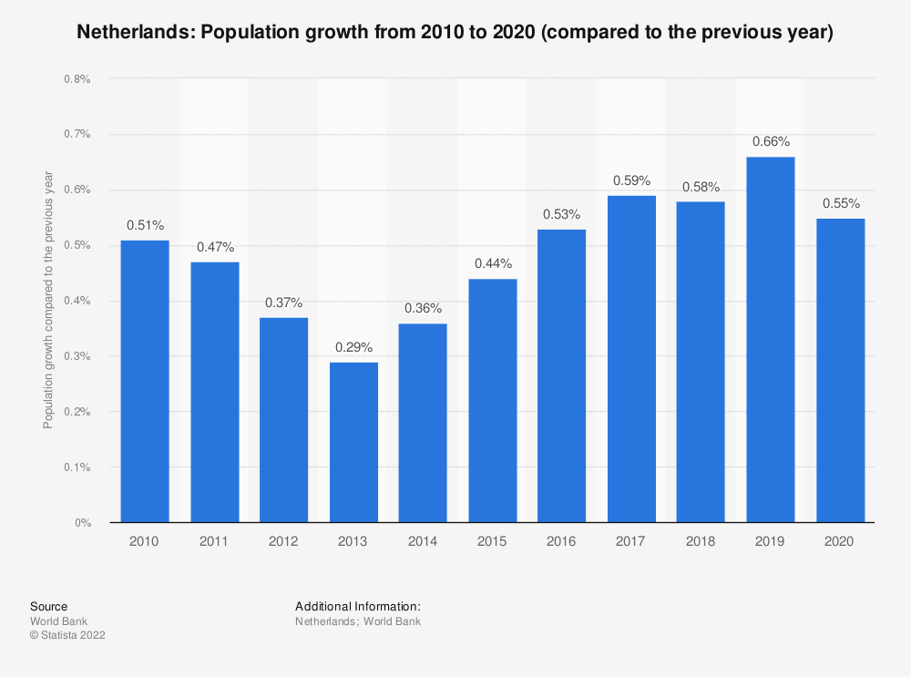 Statistic: Netherlands: Population growth from 2007 to 2017 (compared to the previous year) | Statista