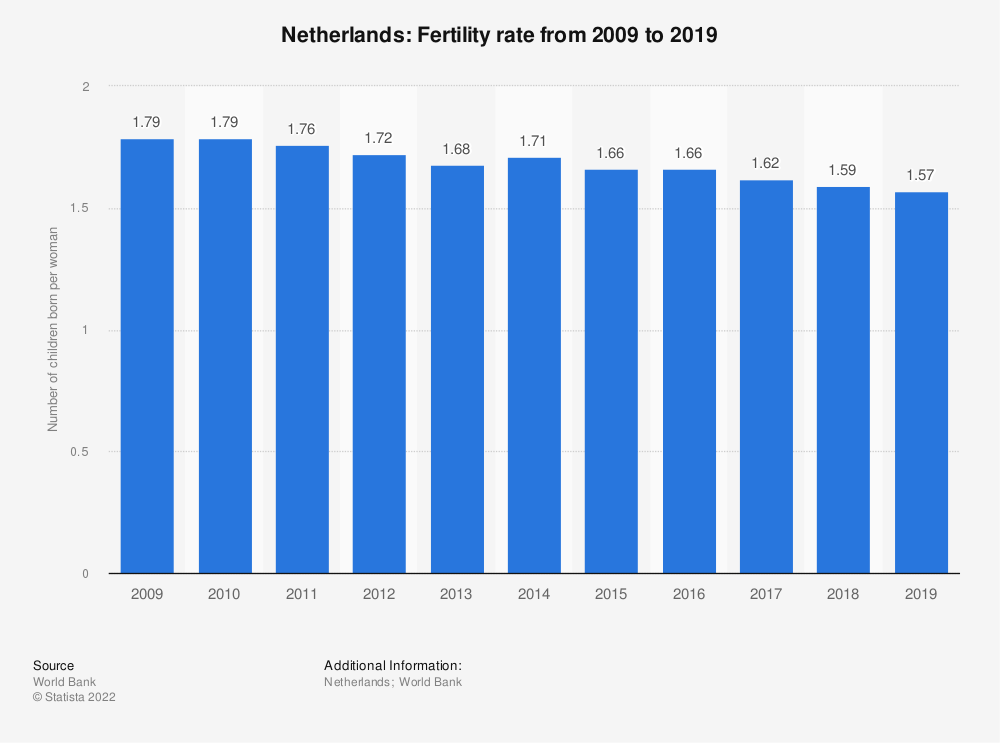 Statistic: Netherlands: Fertility rate from 2007  to 2017 | Statista