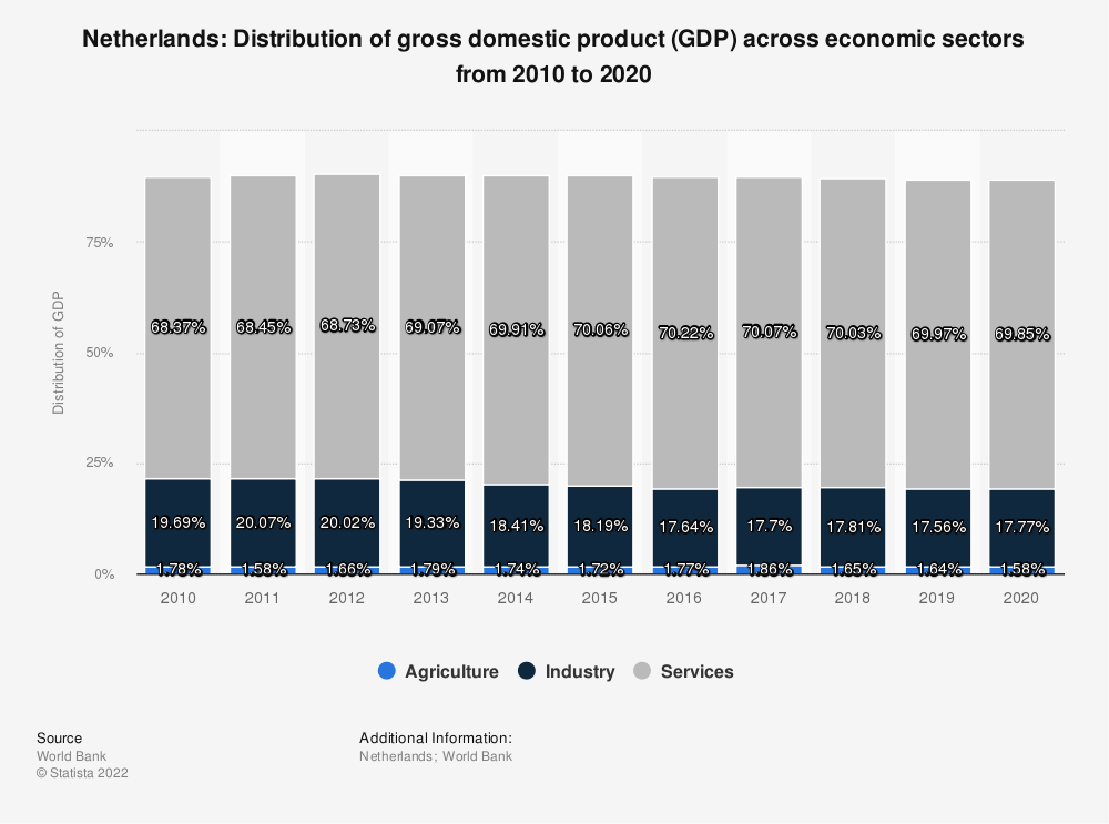 Statistic: Netherlands: Distribution of gross domestic product (GDP) across economic sectors from 2009 to 2019 | Statista