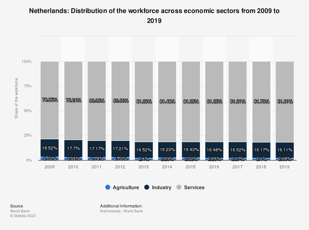 Statistic: Netherlands: Distribution of the workforce across economic sectors from 2009 to 2019 | Statista