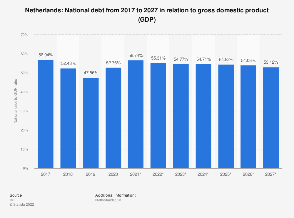 Statistic: Netherlands: National debt from 2014 to 2024 in relation to gross domestic product (GDP) | Statista