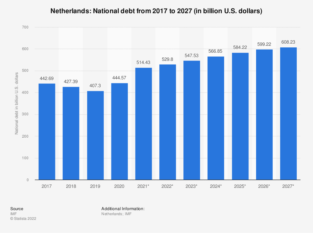 Statistic: Netherlands: National debt from 2014 to 2024 (in billion U.S. dollars) | Statista