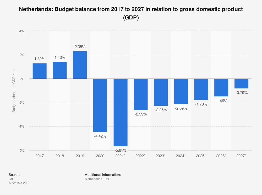 Statistic: Netherlands: Budget balance from 2014 to 2024 in relation to gross domestic product (GDP) | Statista
