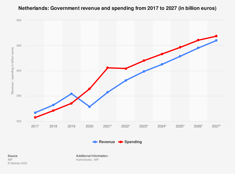Statistic: Netherlands: Government revenue and spending from 2014 to 2024 (in billion euros) | Statista
