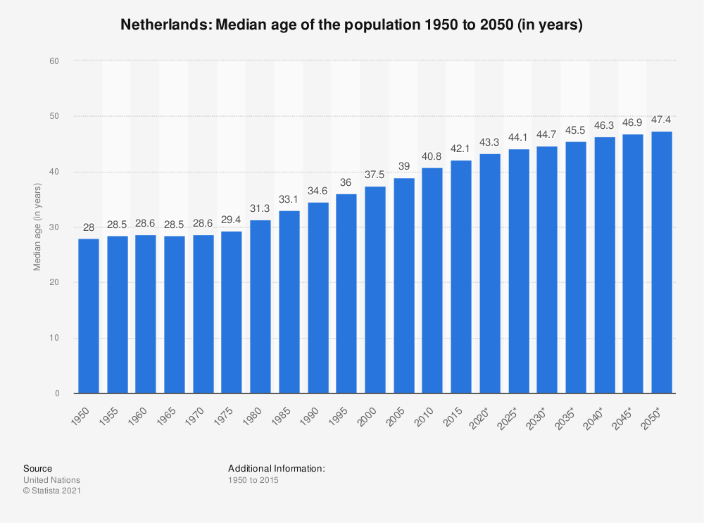 Statistic: Netherlands: Median age of the population 1950 to 2050 (in years) | Statista