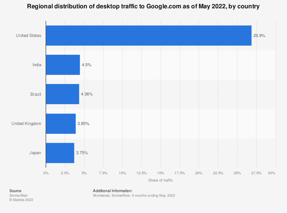 Statistic: Distribution of global online visitors to Google.com as of November 2018, by country | Statista
