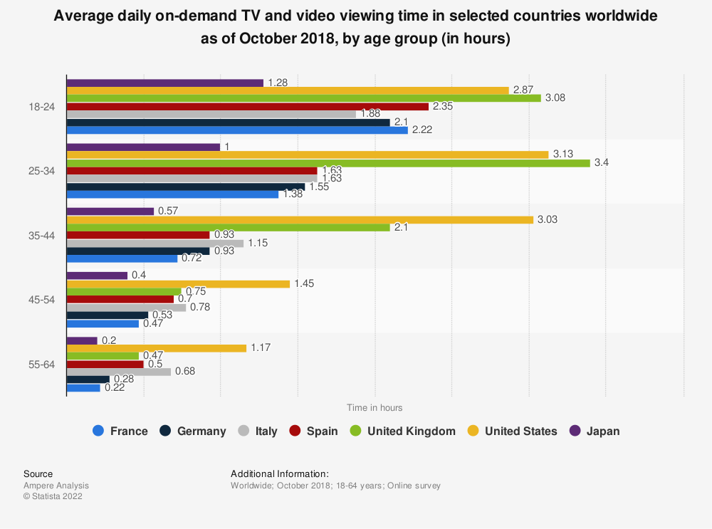 Statistic: Average daily on-demand TV and video viewing time in selected countries worldwide as of October 2018, by age group (in hours) | Statista