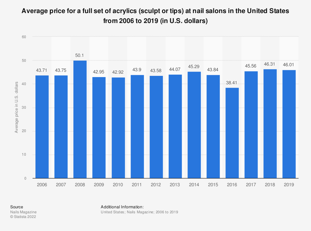 Statistic: Average price for a full set of acrylics (sculpt or tips) at nail salons in the United States from 2006 to 2019 (in U.S. dollars) | Statista