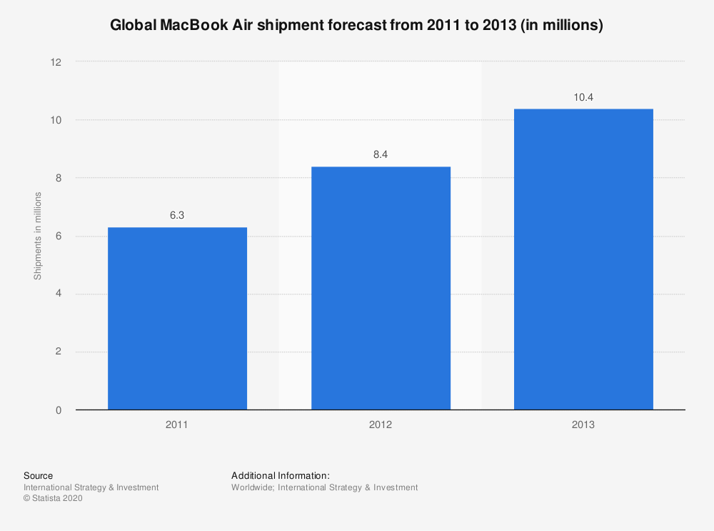 Statistic: Global MacBook Air shipment forecast from 2011 to 2013 (in millions)  | Statista