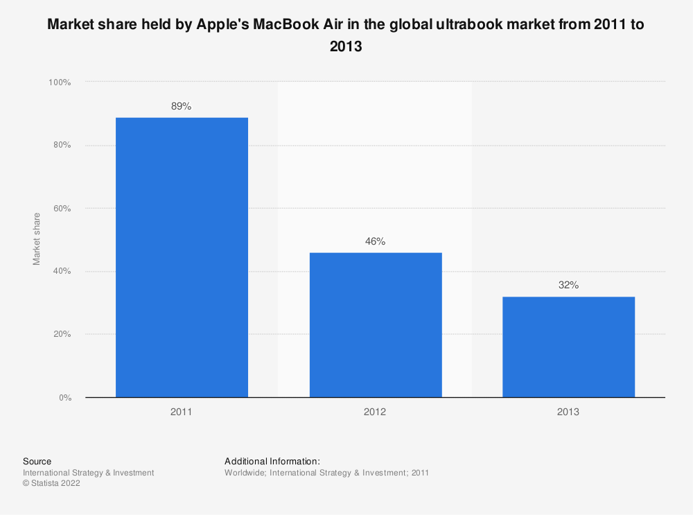 Statistic: Market share held by Apple's MacBook Air in the global ultrabook market from 2011 to 2013 | Statista