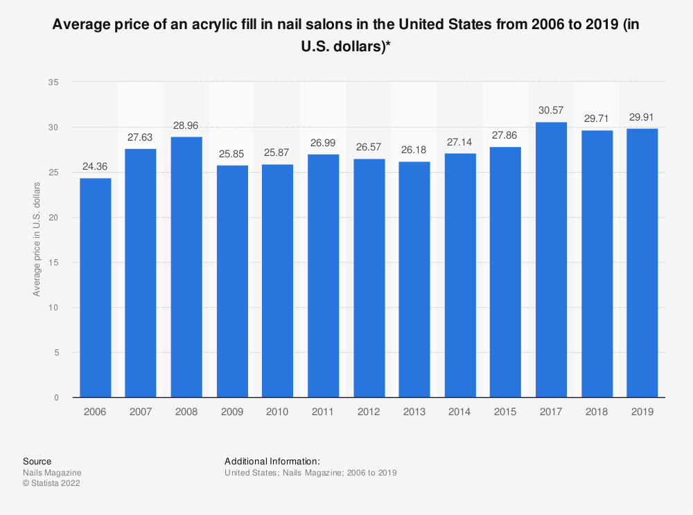 Statistic: Average price of an acrylic fill in nail salons in the United States from 2006 to 2018 (in U.S. dollars)* | Statista