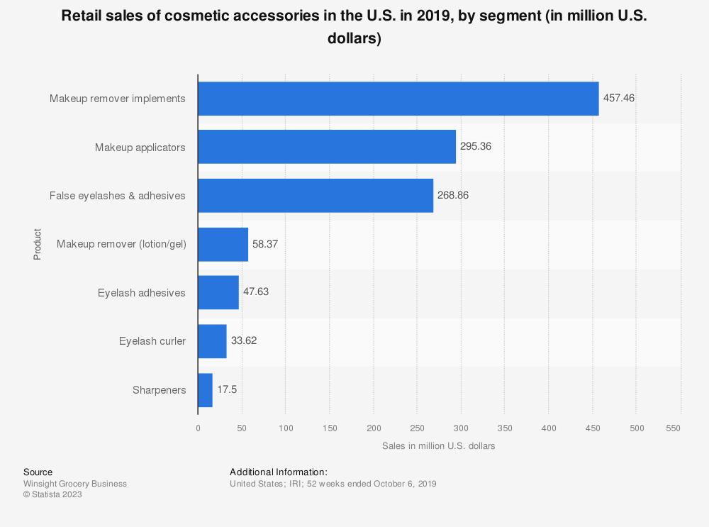 Statistic: Retail sales of cosmetic accessories in the U.S. in 2018, by segment (in million U.S. dollars) | Statista