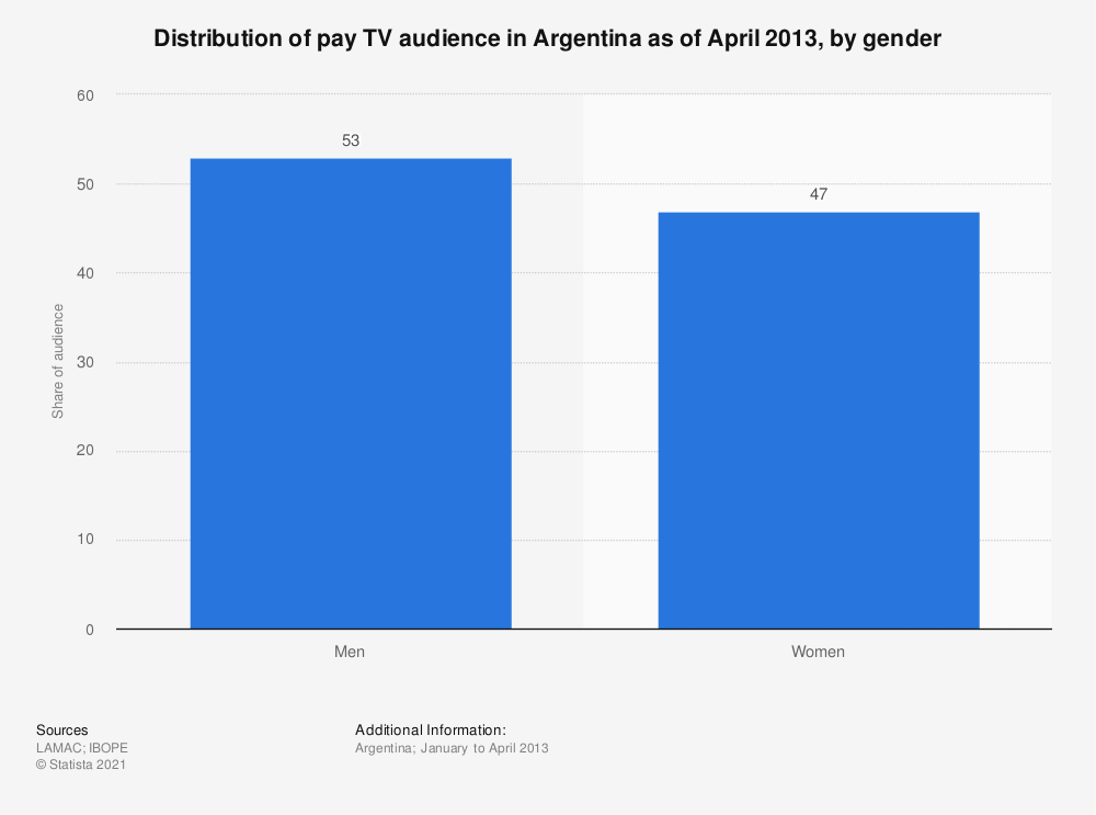 Statistic: Distribution of pay TV audience in Argentina as of April 2013, by gender | Statista